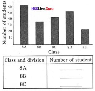 Kerala Syllabus 8th Standard Maths Solutions Chapter 10 Statistics 23