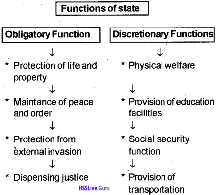 Kerala Syllabus 10th Standard History Solutions Chapter 9 The State and Political Science 3