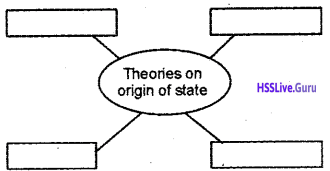 Kerala Syllabus 10th Standard History Solutions Chapter 9 The State and Political Science 7
