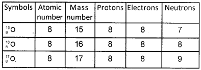 Kerala Syllabus 9th Standard Chemistry Solutions Chapter 1 Structure of Atom 19