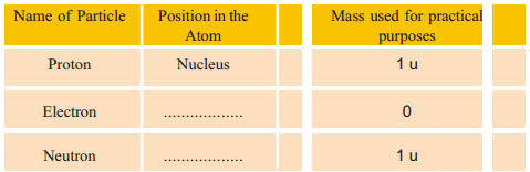 Kerala Syllabus 9th Standard Chemistry Solutions Chapter 1 Structure of Atom 2