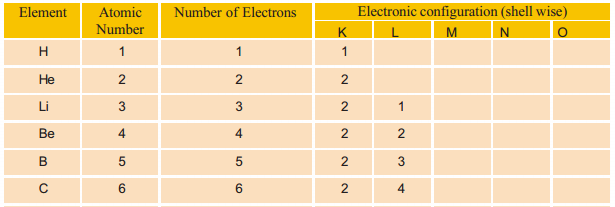 Kerala Syllabus 9th Standard Chemistry Solutions Chapter 1 Structure of Atom 6