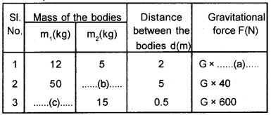 Kerala Syllabus 9th Standard Physics Solutions Chapter 4 Gravitation 17