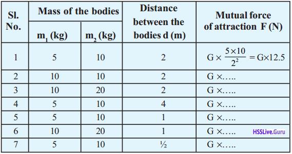 Kerala Syllabus 9th Standard Physics Solutions Chapter 4 Gravitation 3