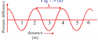 Kerala Syllabus 9th Standard Physics Solutions Chapter 7 Wave Motion 12