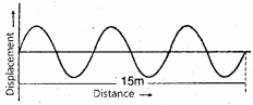 Kerala Syllabus 9th Standard Physics Solutions Chapter 7 Wave Motion 27