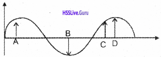 Kerala Syllabus 9th Standard Physics Solutions Chapter 7 Wave Motion 32