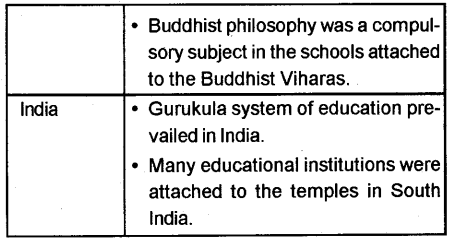 Kerala Syllabus 9th Standard Social Science Solutions Part 1 Chapter 2 The East and the West Era of Exchanges 12