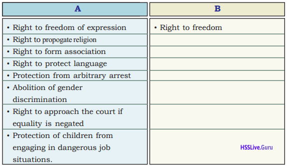 Kerala Syllabus 9th Standard Social Science Solutions Part 1 Chapter 3 Indian Constitution Rights and Duties 1