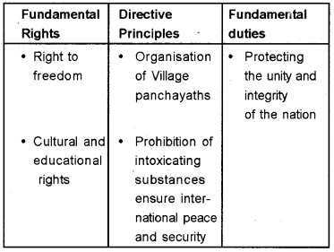 Kerala Syllabus 9th Standard Social Science Solutions Part 1 Chapter 3 Indian Constitution Rights and Duties 3