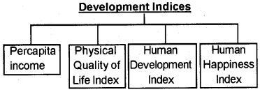 Kerala Syllabus 9th Standard Social Science Solutions part 2 Chapter 6 Economic Growth and Economic Development 2