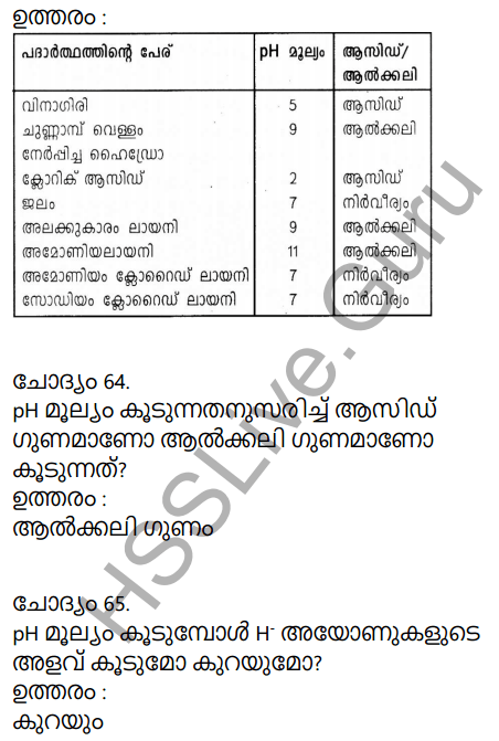 Kerala Syllabus 9th Standard Chemistry Solutions Chapter 5 Acids, Bases, Salts in Malayalam 29