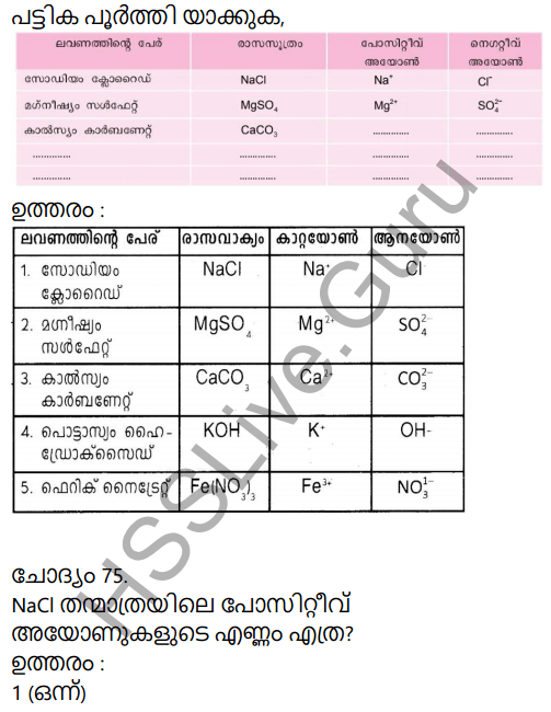 Kerala Syllabus 9th Standard Chemistry Solutions Chapter 5 Acids, Bases, Salts in Malayalam 34