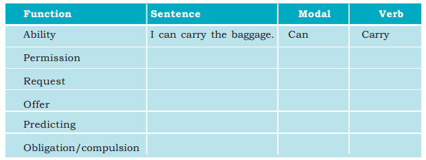 Kerala Syllabus 9th Standard English Solutions Unit 4 Chapter 3 The Last Leaf 7