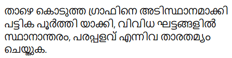 Kerala Syllabus 9th Standard Physics Solutions Chapter 2 Equations of Motion in Fluids in Malayalam 18