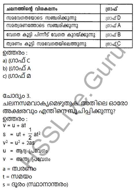 Kerala Syllabus 9th Standard Physics Solutions Chapter 2 Equations of Motion in Fluids in Malayalam 28