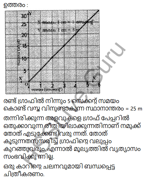 Kerala Syllabus 9th Standard Physics Solutions Chapter 2 Equations of Motion in Fluids in Malayalam 7