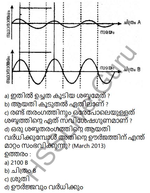 Kerala Syllabus 9th Standard Physics Solutions Chapter 7 Wave Motion in Malayalam 64