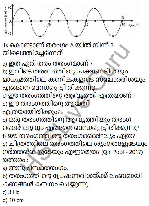 Kerala Syllabus 9th Standard Physics Solutions Chapter 7 Wave Motion in Malayalam 72