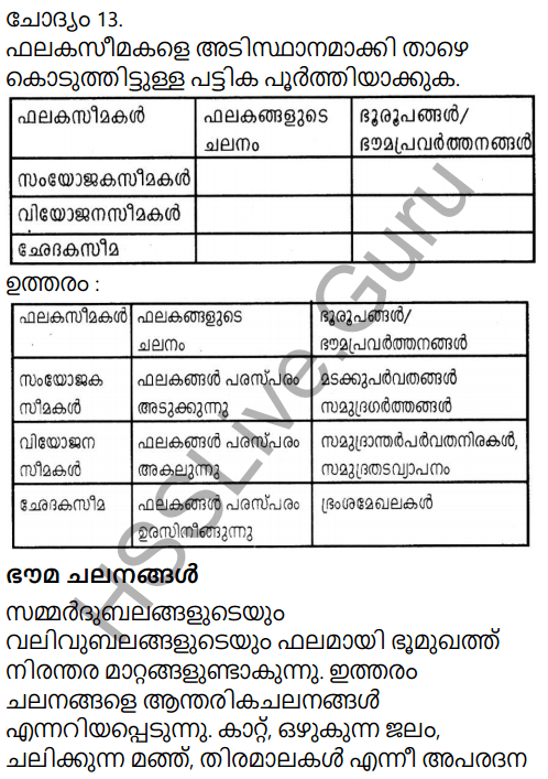 Kerala Syllabus 9th Standard Social Science Solutions Chapter 2 The Signature of Time in Malayalam 11