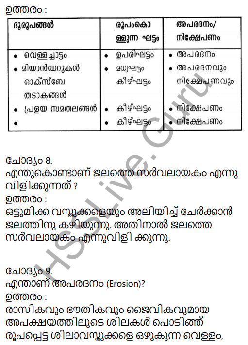 Kerala Syllabus 9th Standard Social Science Solutions Chapter 4 By the Hands of the Nature in Malayalam 7