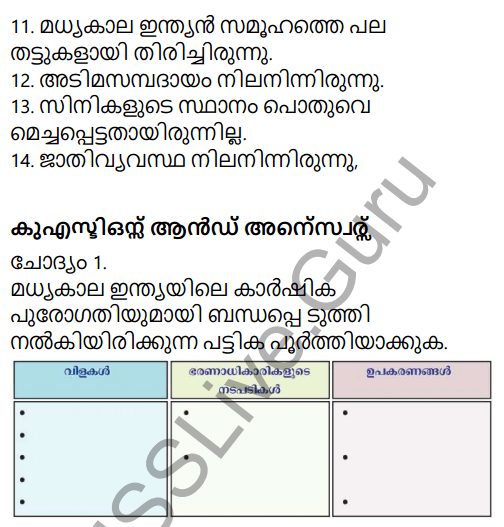 Kerala Syllabus 9th Standard Social Science Solutions Chapter 5 Society and Economy in Medieval India in Malayalam 2