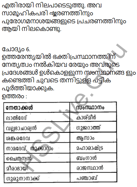 Kerala Syllabus 9th Standard Social Science Solutions Chapter 6 India, the Land of Synthesis in Malayalam 6
