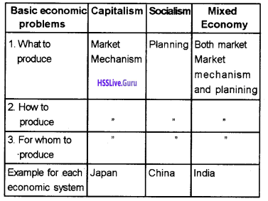 Plus Two Economics Chapter Wise Questions and Answers Chapter 1 Introduction img11