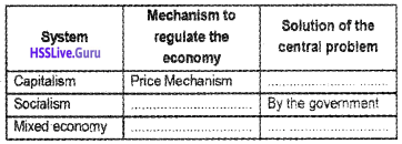 Plus Two Economics Chapter Wise Questions and Answers Chapter 1 Introduction img2