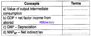 Plus Two Economics Chapter Wise Questions and Answers Chapter 2 National Income Accounting img2