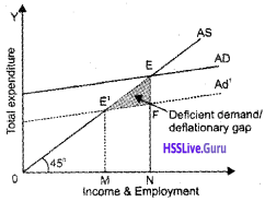 Plus Two Economics Chapter Wise Questions and Answers Chapter 4 Income Determination img16