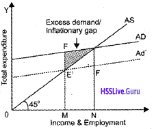 Plus Two Economics Chapter Wise Questions and Answers Chapter 4 Income Determination img17