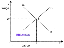 Plus Two Economics Chapter Wise Questions and Answers Chapter 5 Market Equilibrium img11