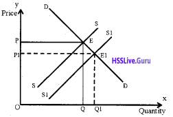 Plus Two Economics Chapter Wise Questions and Answers Chapter 5 Market Equilibrium img22