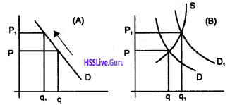 Plus Two Economics Chapter Wise Questions and Answers Chapter 5 Market Equilibrium img3