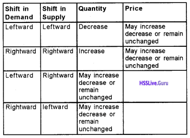 Plus Two Economics Chapter Wise Questions and Answers Chapter 5 Market Equilibrium img8