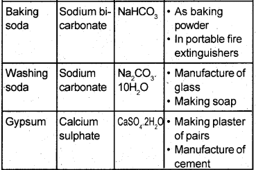 Kerala Syllabus 9th Standard Chemistry Solutions Chapter 5 Acids, Bases, Salts 14