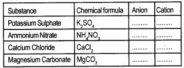 Kerala Syllabus 9th Standard Chemistry Solutions Chapter 5 Acids, Bases, Salts 22
