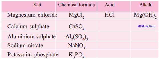Kerala Syllabus 9th Standard Chemistry Solutions Chapter 5 Acids, Bases, Salts 9