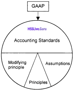 Plus One Accountancy Chapter Wise Questions and Answers