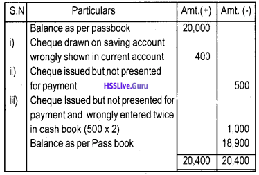 Plus One Accountancy Chapter Wise Questions and Answers Chapter 4 Bank Reconciliation Statement 7