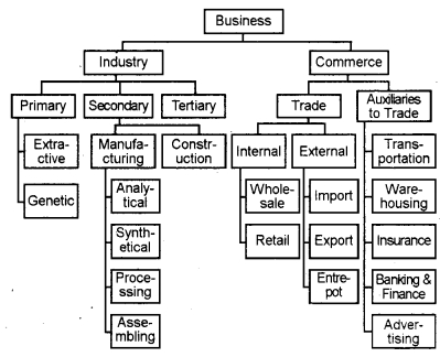 Plus One Business Studies Chapter Wise Questions and Answers Chapter 1 Nature and Purpose of Business 8