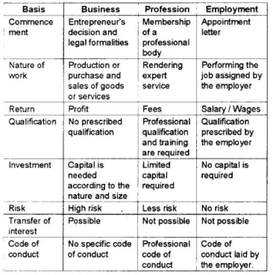 Plus One Business Studies Chapter Wise Questions and Answers HSSlive Plus One Business Studies 2