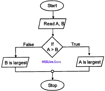 Plus One Computer Science Chapter Wise Questions and Answers Chapter 4 Principles of Programming and Problem Solving 14