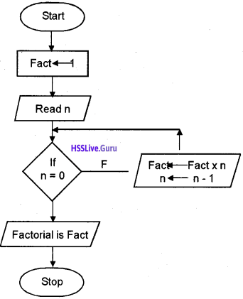 Plus One Computer Science Chapter Wise Questions and Answers Chapter 4 Principles of Programming and Problem Solving 19