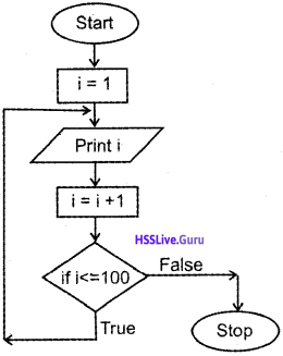 Plus One Computer Science Chapter Wise Questions and Answers Chapter 4 Principles of Programming and Problem Solving 5
