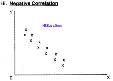 Plus One Economics Chapter Wise Questions and Answers Chapter 7 Correlation img11