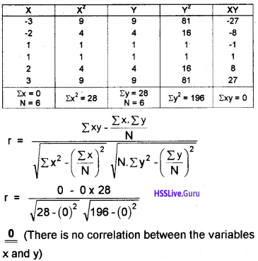 Plus One Economics Chapter Wise Questions and Answers Chapter 7 Correlation img9