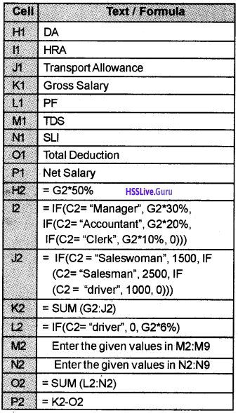 Plus Two Accountancy Chapter Wise Questions and Answers Chapter 3 Use of Spread Sheet in Business Application - 18