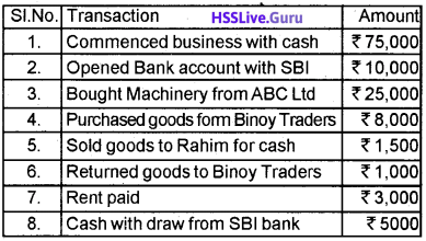 Plus Two Accountancy Chapter Wise Questions and Answers Chapter 5 Accounting Software Package – GNUKhata - 15